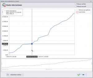 Historia oszczędności (długu) - wykres